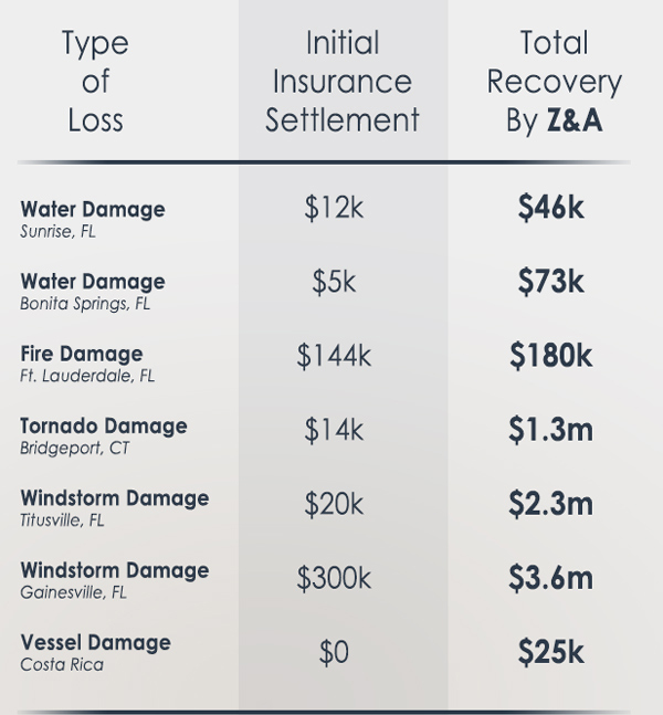 Comparative chart of settlement with and without a public adjuster, the Benefits of hiring a Public Adjuster
